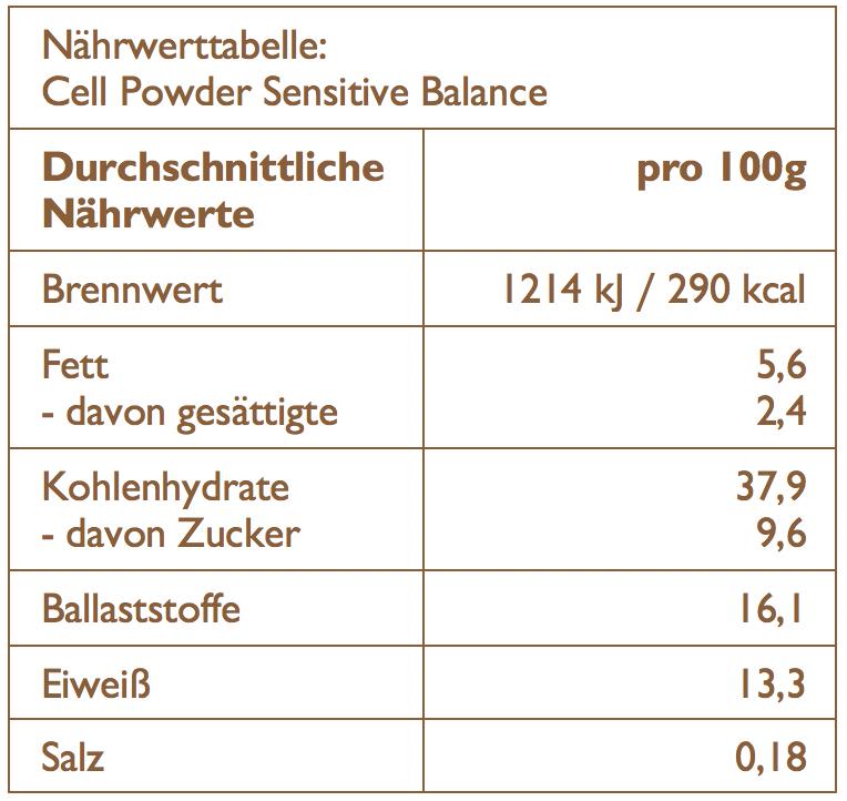 Naehrwerttabelle arooga Cell Powder Sensitive Balance