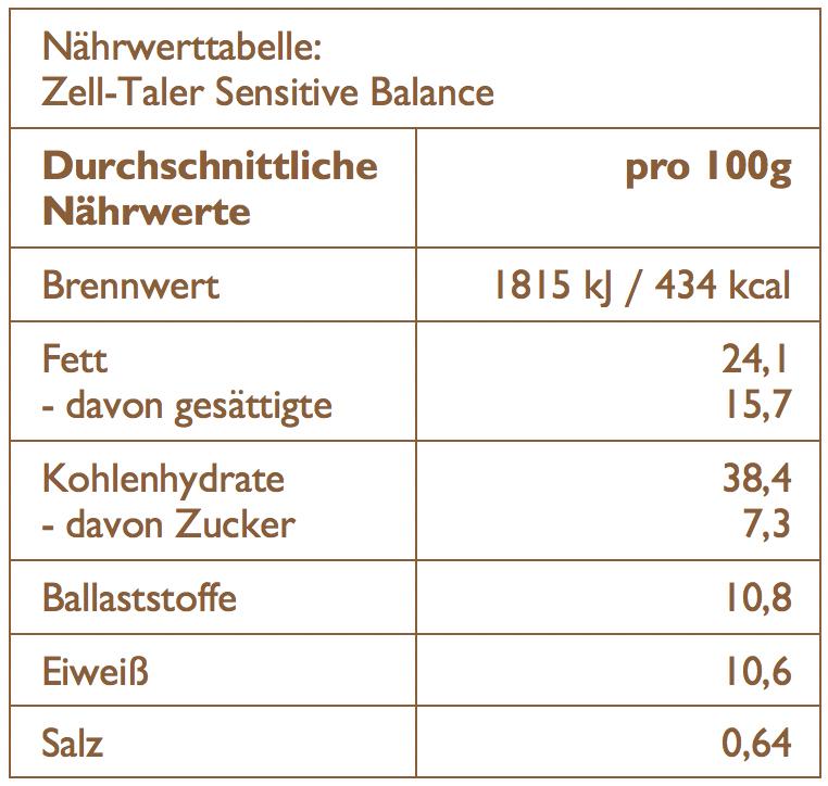 Naehrwerttabelle arooga Zell-Taler Sensitive Balance